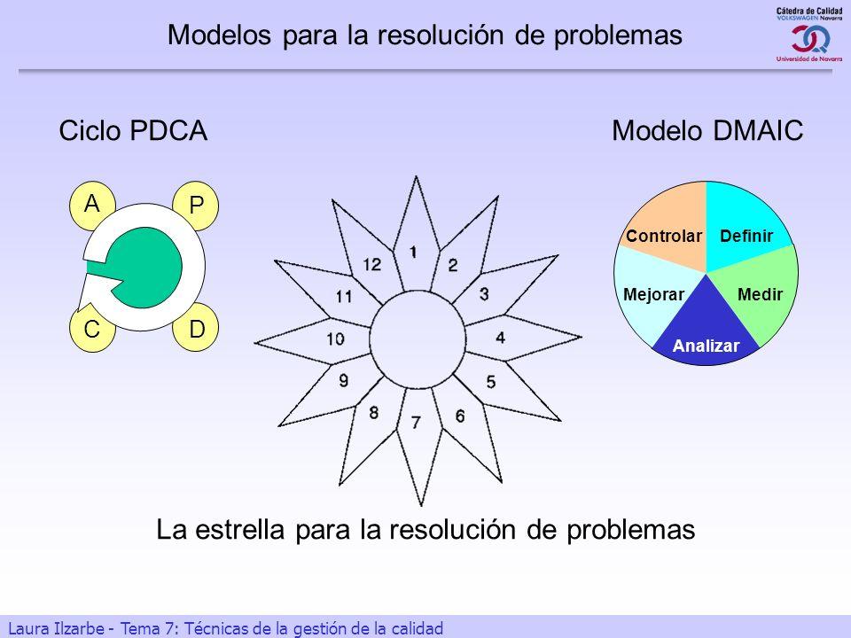 Modelos para la resolución de problemas