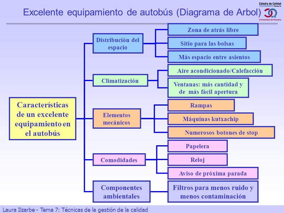 Excelente equipamiento de autobús (Diagrama de Arbol)