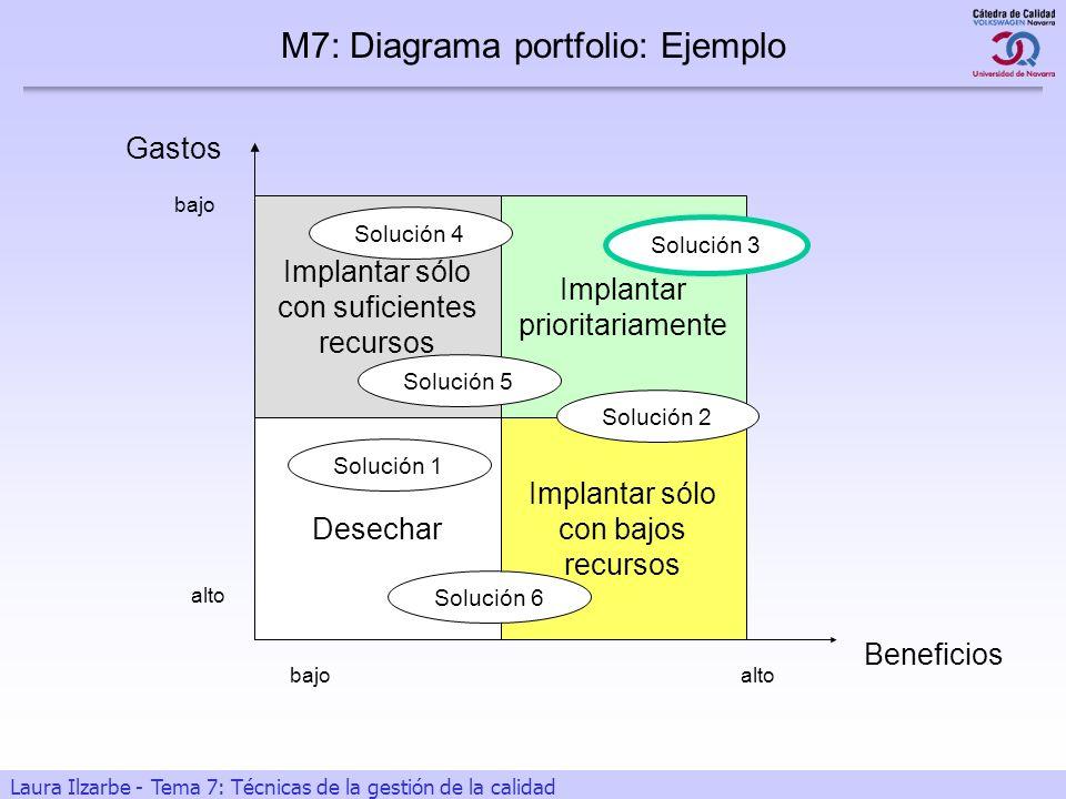 M7: Diagrama portfolio: Ejemplo