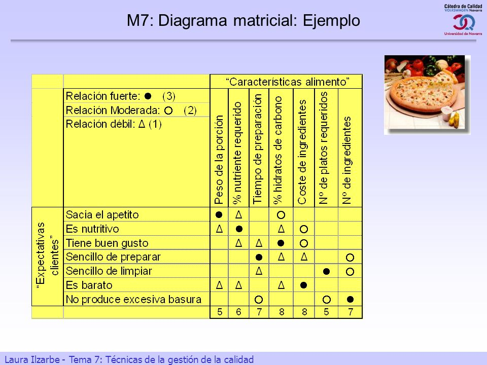 M7: Diagrama matricial: Ejemplo