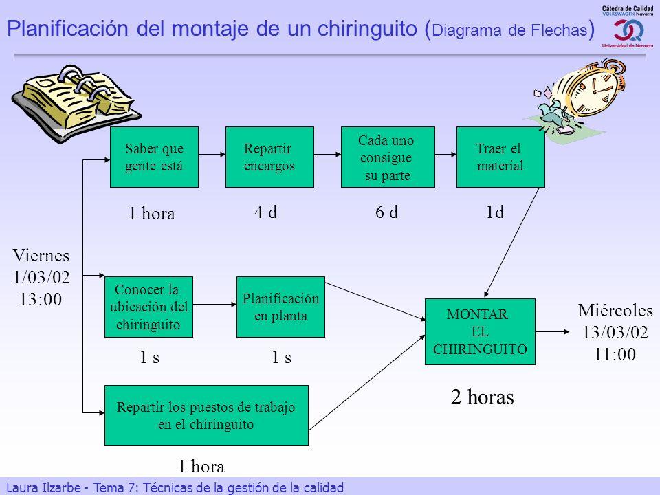 Planificación del montaje de un chiringuito (Diagrama de Flechas)