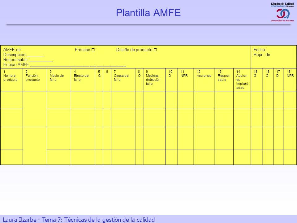 Plantilla AMFE AMFE de Proceso  Diseño de producto 