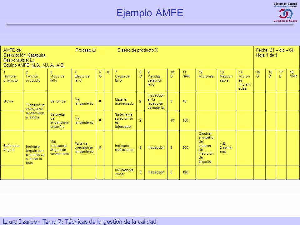 Ejemplo AMFE AMFE de Proceso  Diseño de producto X