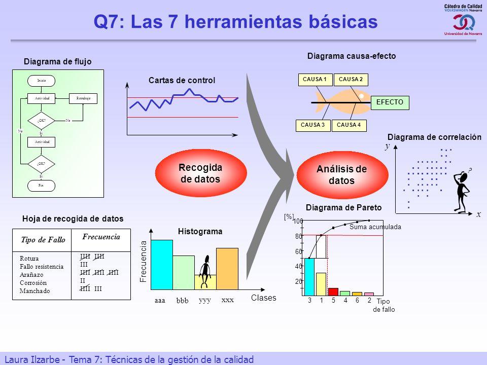 Q7: Las 7 herramientas básicas