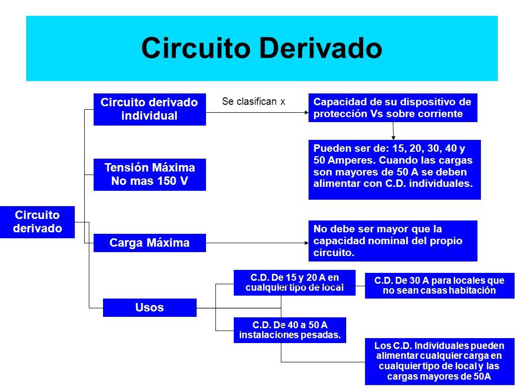 Circuito Derivado Circuito derivado individual Tensión Máxima