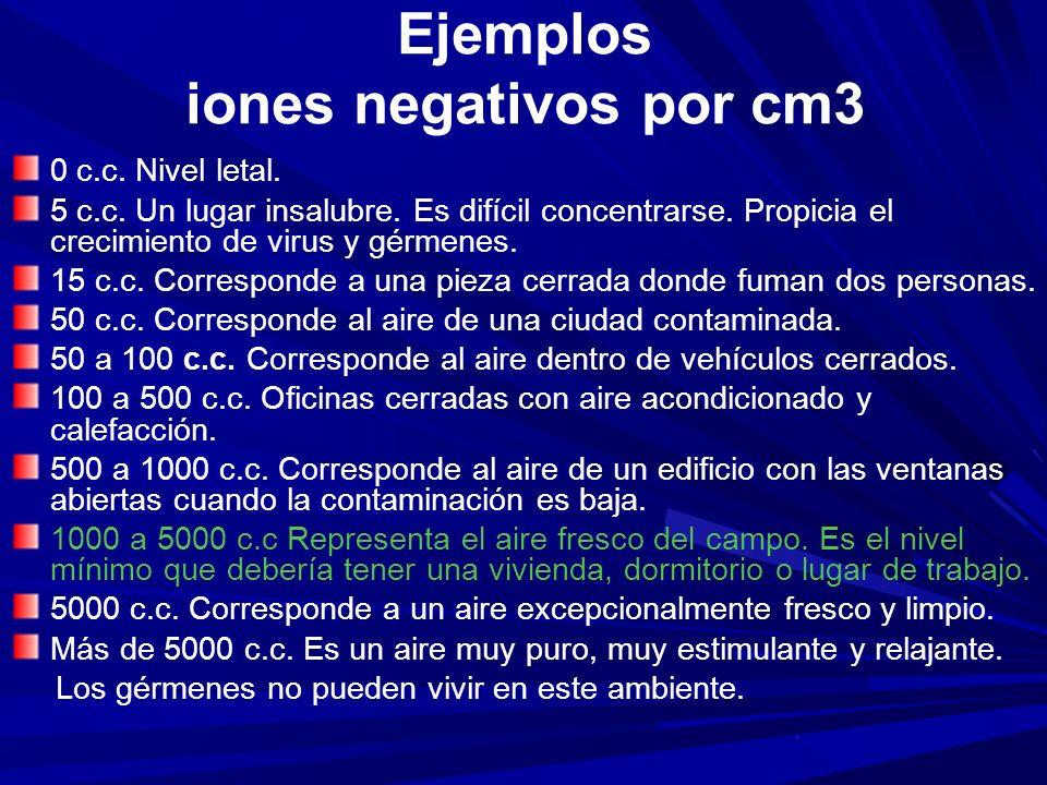 Ejemplos iones negativos por cm3
