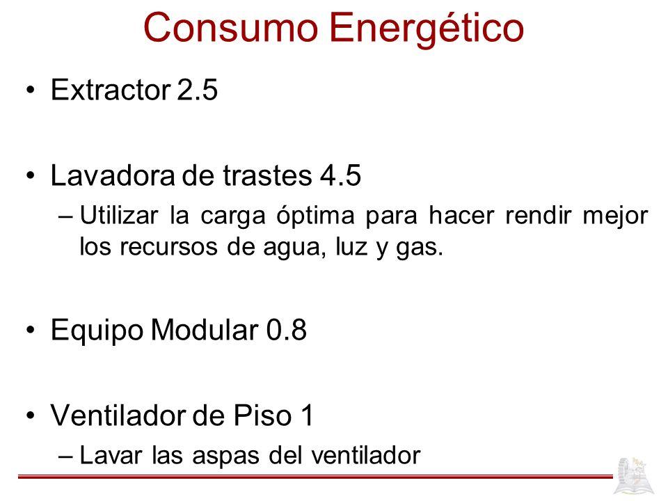 Consumo Energético Extractor 2.5 Lavadora de trastes 4.5