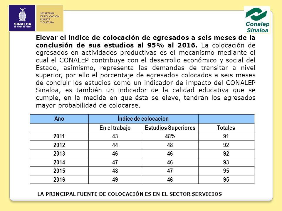 Elevar el índice de colocación de egresados a seis meses de la conclusión de sus estudios al 95% al 2016. La colocación de egresados en actividades productivas es el mecanismo mediante el cual el CONALEP contribuye con el desarrollo económico y social del Estado, asimismo, representa las demandas de transitar a nivel superior, por ello el porcentaje de egresados colocados a seis meses de concluir los estudios como un indicador de impacto del CONALEP Sinaloa, es también un indicador de la calidad educativa que se cumple, en la medida en que ésta se eleve, tendrán los egresados mayor probabilidad de colocarse.