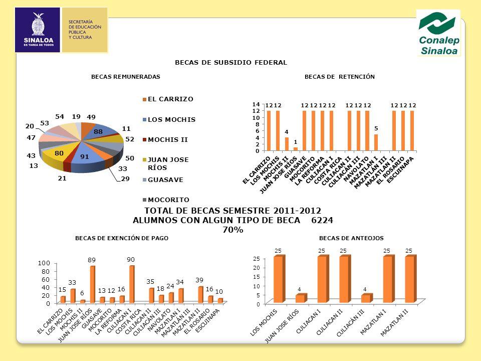 TOTAL DE BECAS SEMESTRE 2011-2012