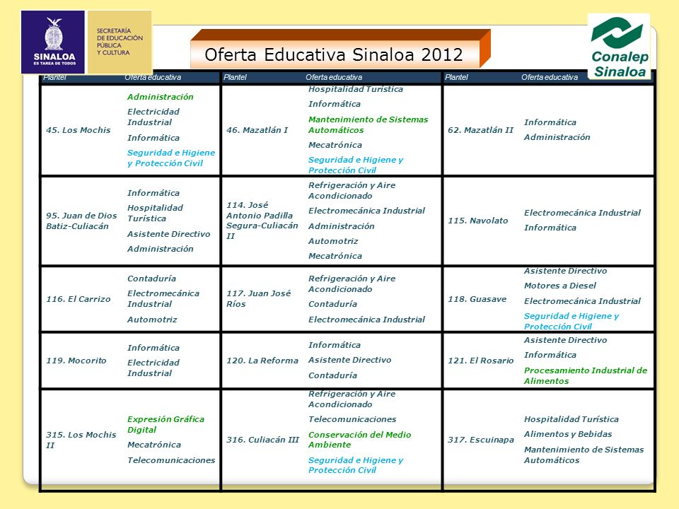 Oferta Educativa Sinaloa 2012
