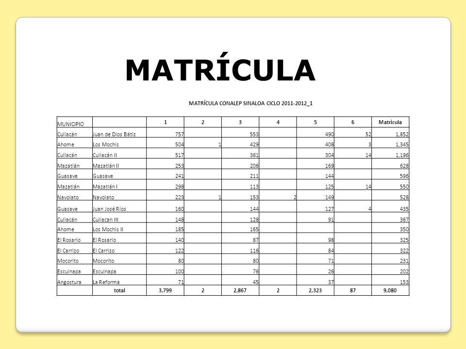 MATRÍCULA CONALEP SINALOA CICLO 2011-2012_1