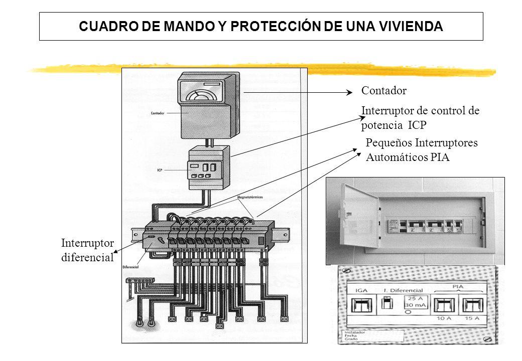 CUADRO DE MANDO Y PROTECCIÓN DE UNA VIVIENDA