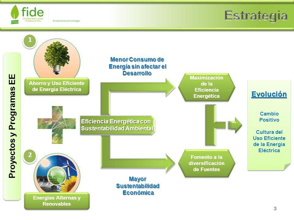 Ahorro y Uso Eficiente de Energía Eléctrica