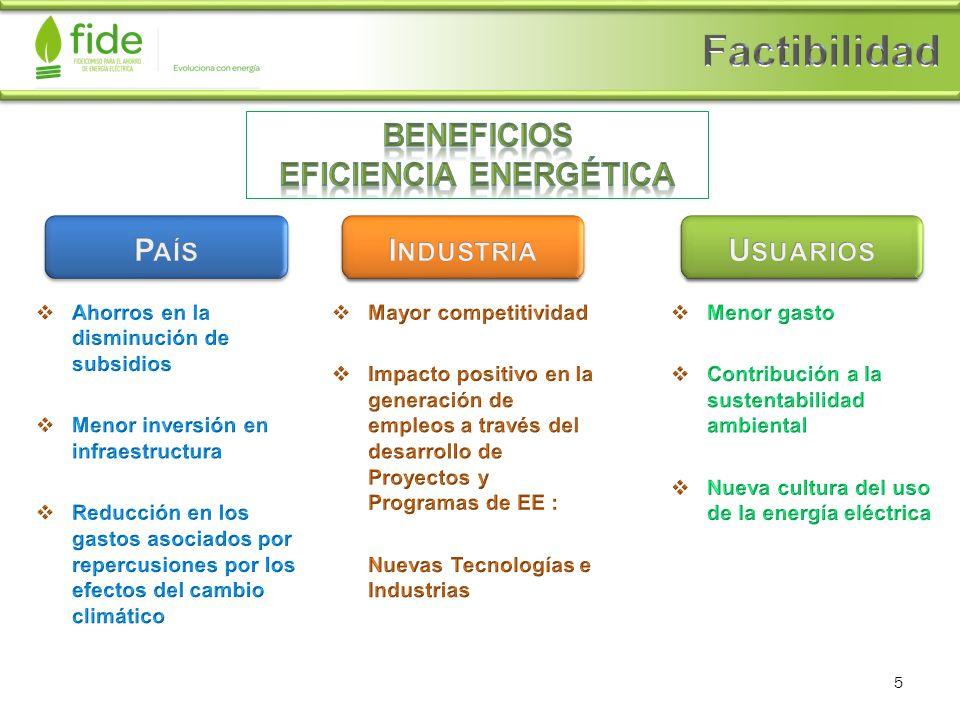 Beneficios Eficiencia Energética
