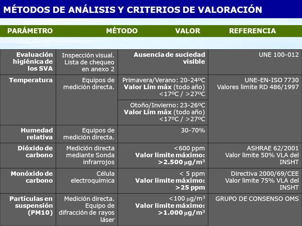 MÉTODOS DE ANÁLISIS Y CRITERIOS DE VALORACIÓN