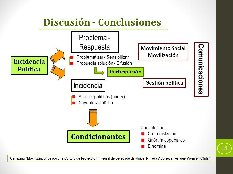 Discusión - Conclusiones