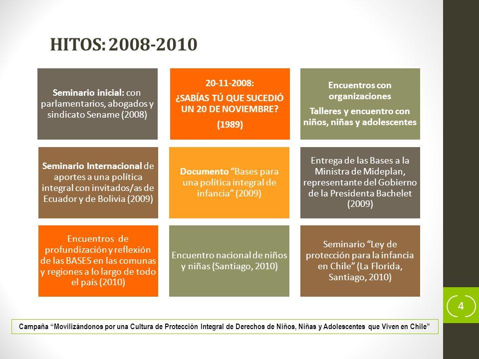 HITOS: 2008-2010 Seminario inicial: con parlamentarios, abogados y sindicato Sename (2008) ¿SABÍAS TÚ QUE SUCEDIÓ UN 20 DE NOVIEMBRE