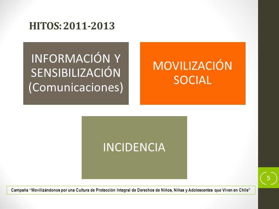 INFORMACIÓN Y SENSIBILIZACIÓN (Comunicaciones)