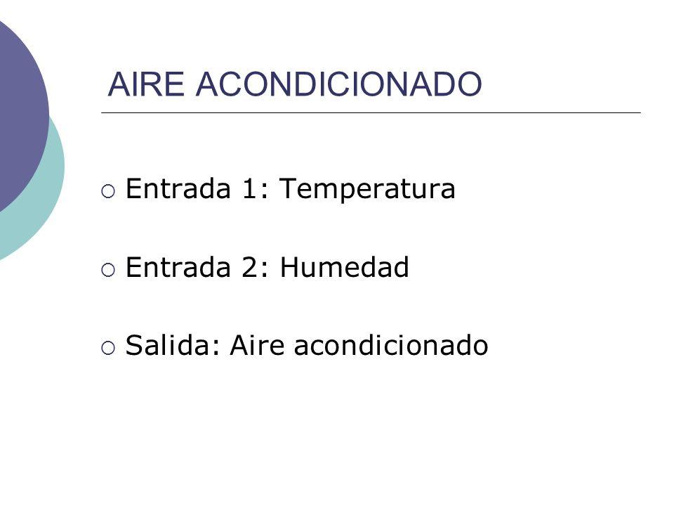 AIRE ACONDICIONADO Entrada 1: Temperatura Entrada 2: Humedad