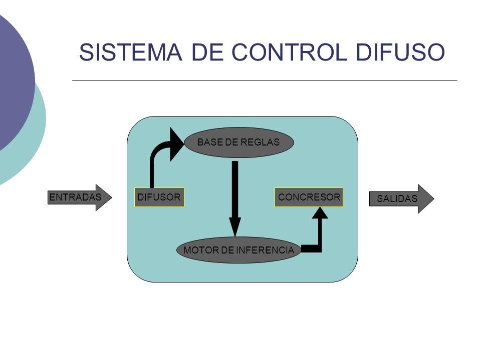 SISTEMA DE CONTROL DIFUSO