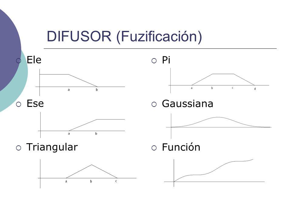 DIFUSOR (Fuzificación)