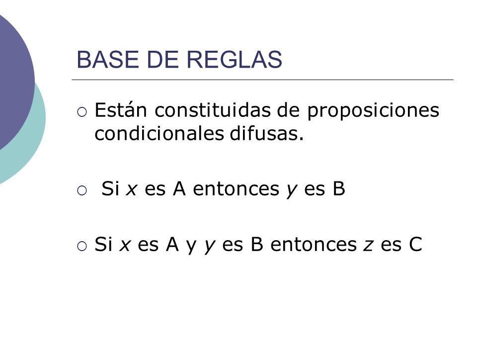 BASE DE REGLAS Están constituidas de proposiciones condicionales difusas. Si x es A entonces y es B.