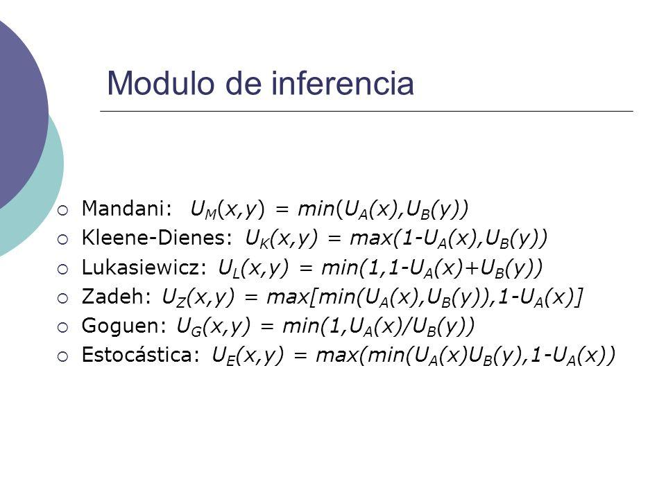 Modulo de inferencia Mandani: UM(x,y) = min(UA(x),UB(y))
