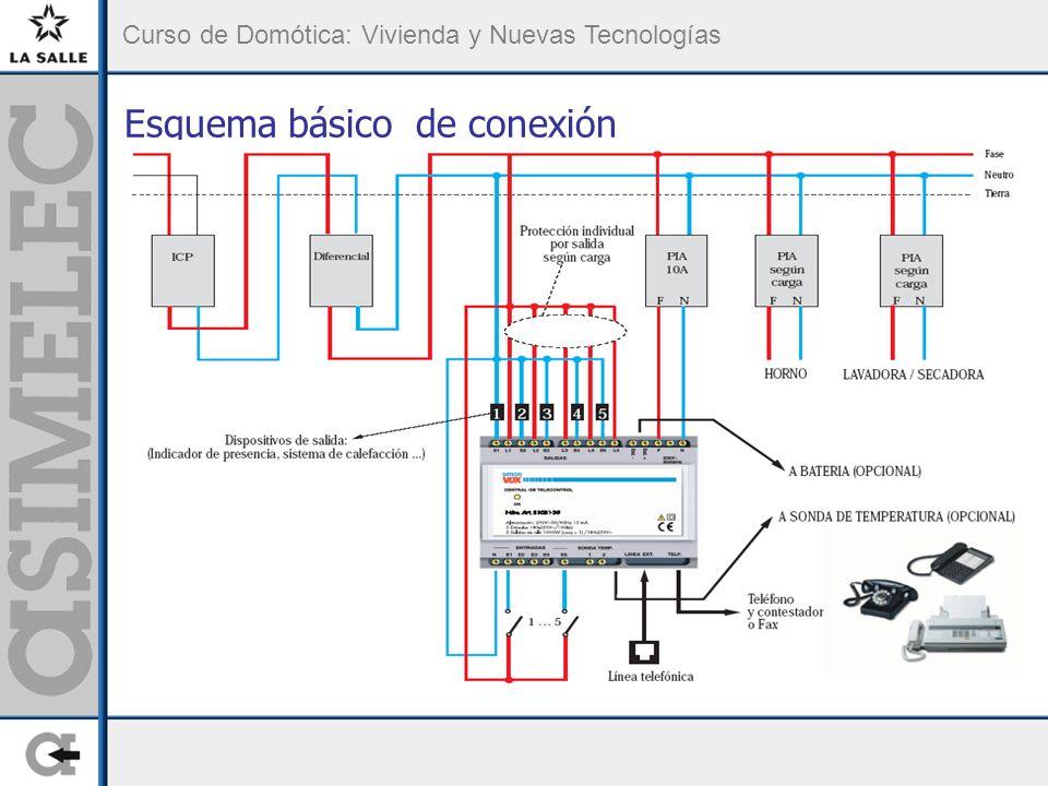 Esquema básico de conexión