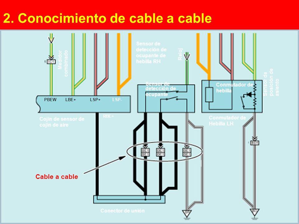 2. Conocimiento de cable a cable
