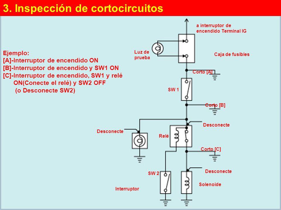 3. Inspección de cortocircuitos