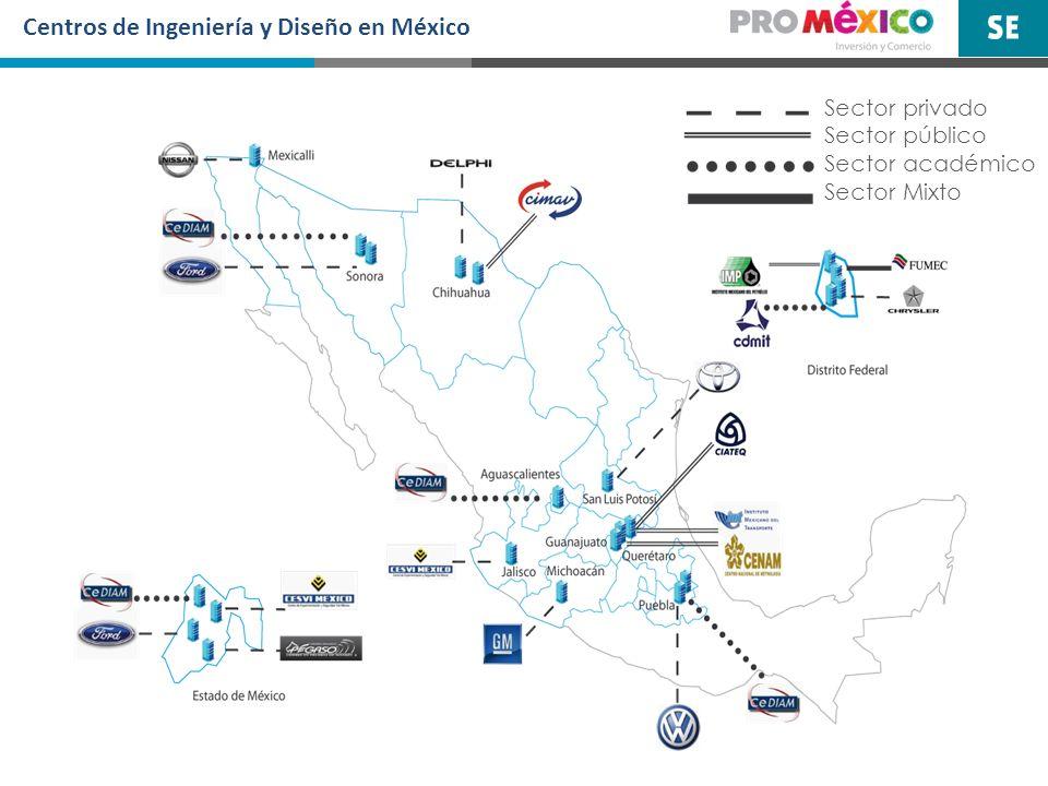 Centros de Ingeniería y Diseño en México
