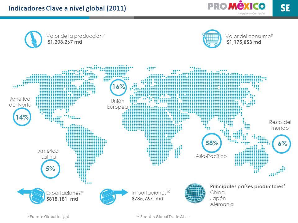 Indicadores Clave a nivel global (2011)