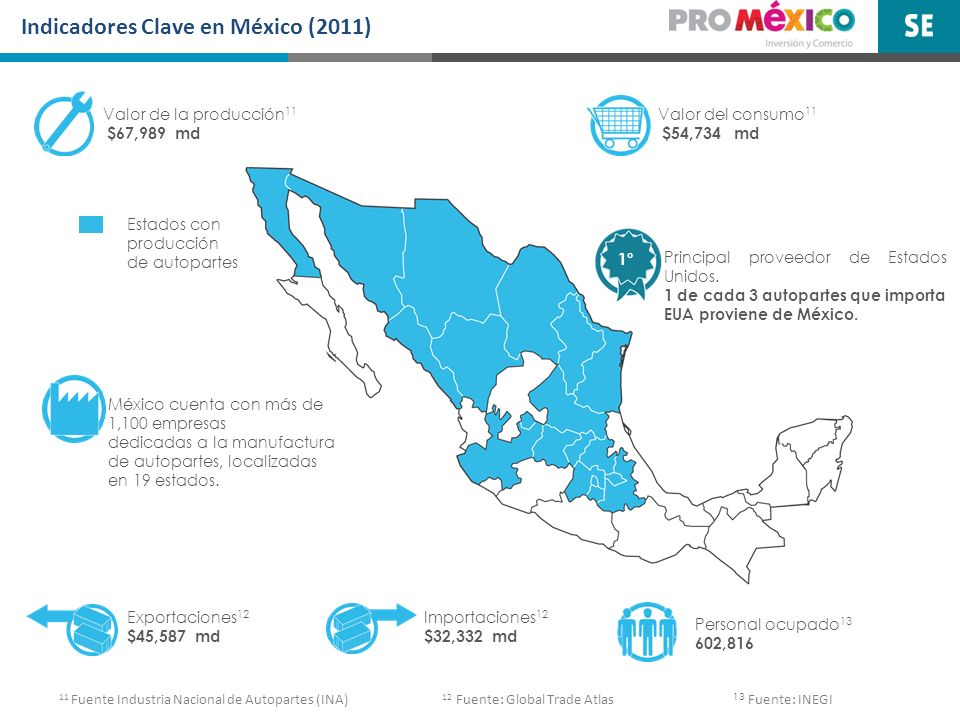 Indicadores Clave en México (2011)