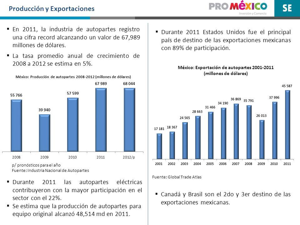 México: Exportación de autopartes 2001-2011 (millones de dólares)
