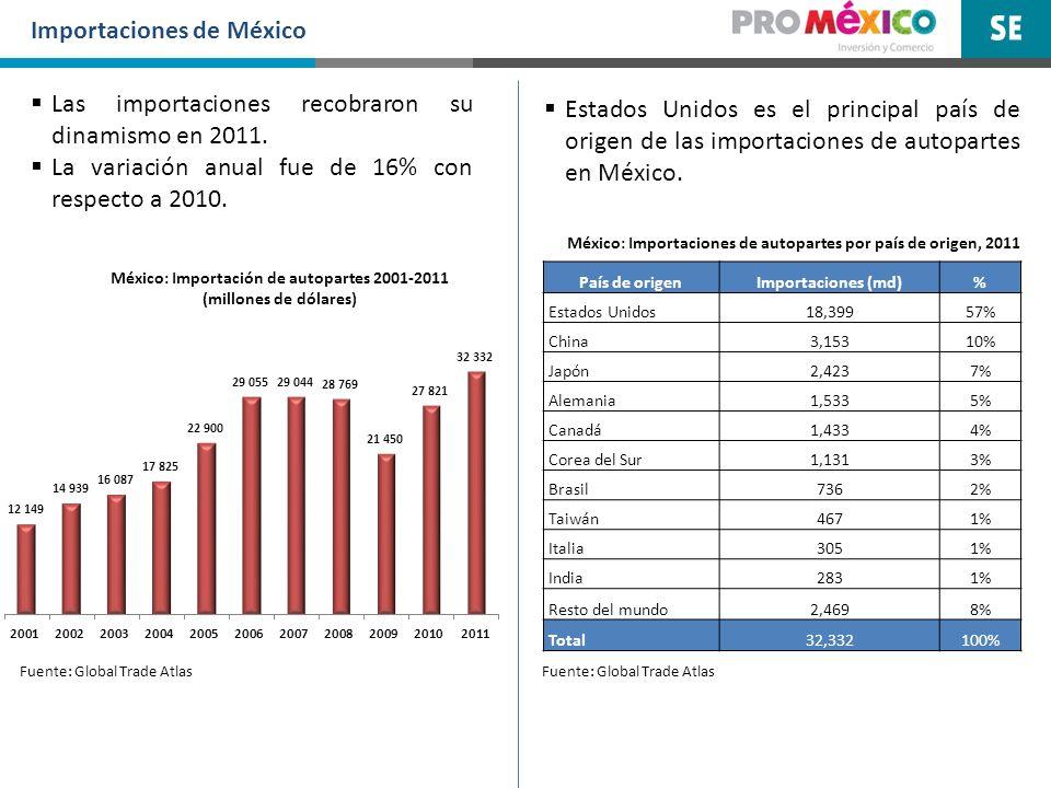 Importaciones de México