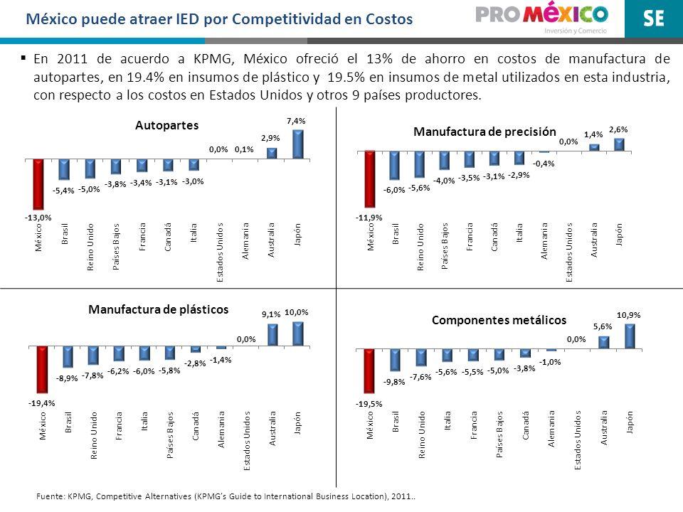 México puede atraer IED por Competitividad en Costos