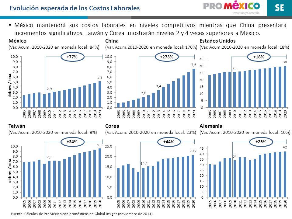 Evolución esperada de los Costos Laborales