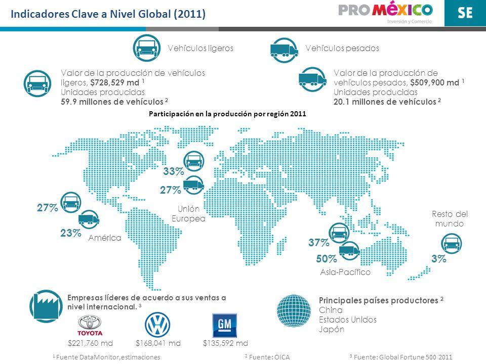 Participación en la producción por región 2011