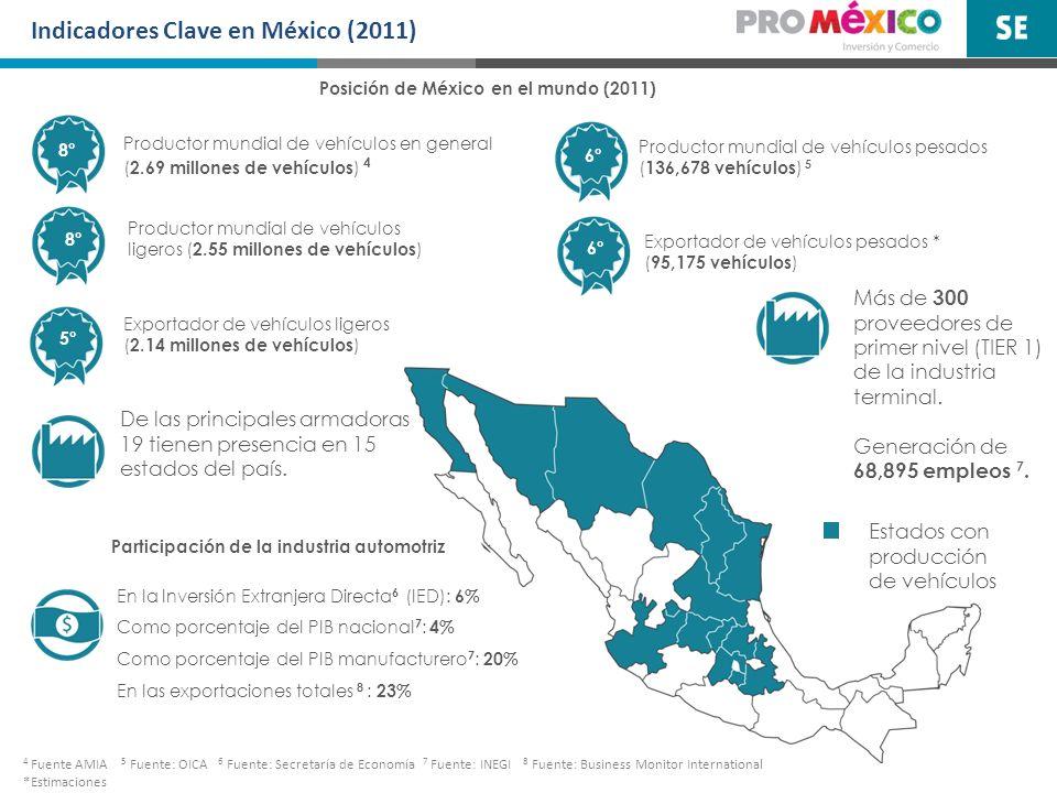 Posición de México en el mundo (2011)