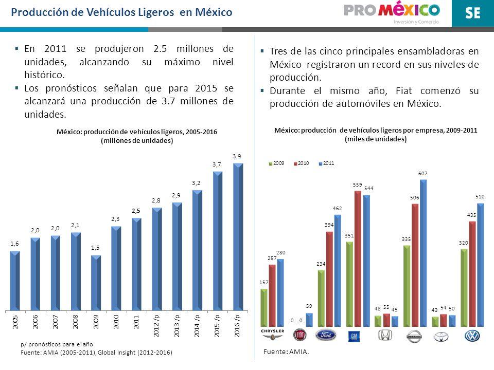 México: producción de vehículos ligeros por empresa, 2009-2011