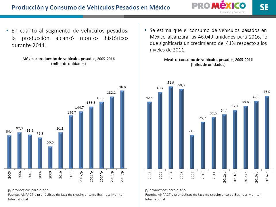 Producción y Consumo de Vehículos Pesados en México