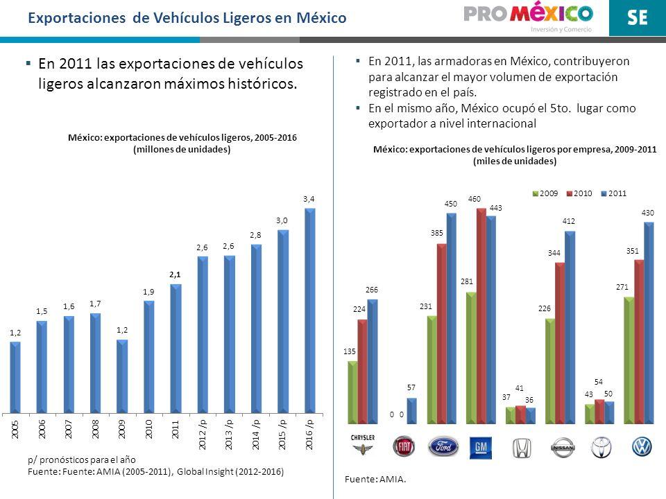 México: exportaciones de vehículos ligeros por empresa, 2009-2011