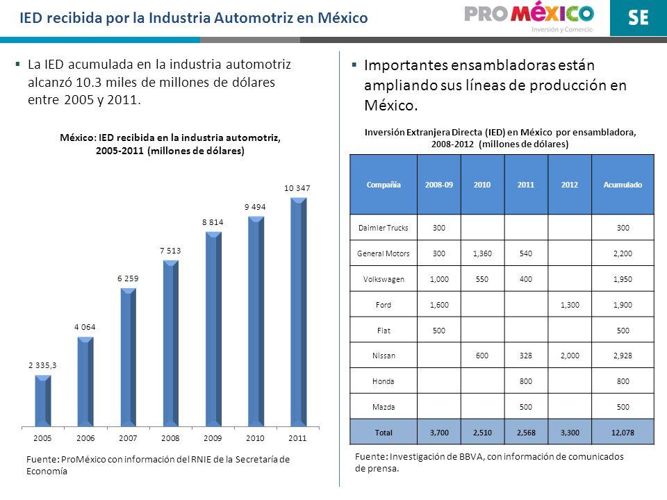 IED recibida por la Industria Automotriz en México