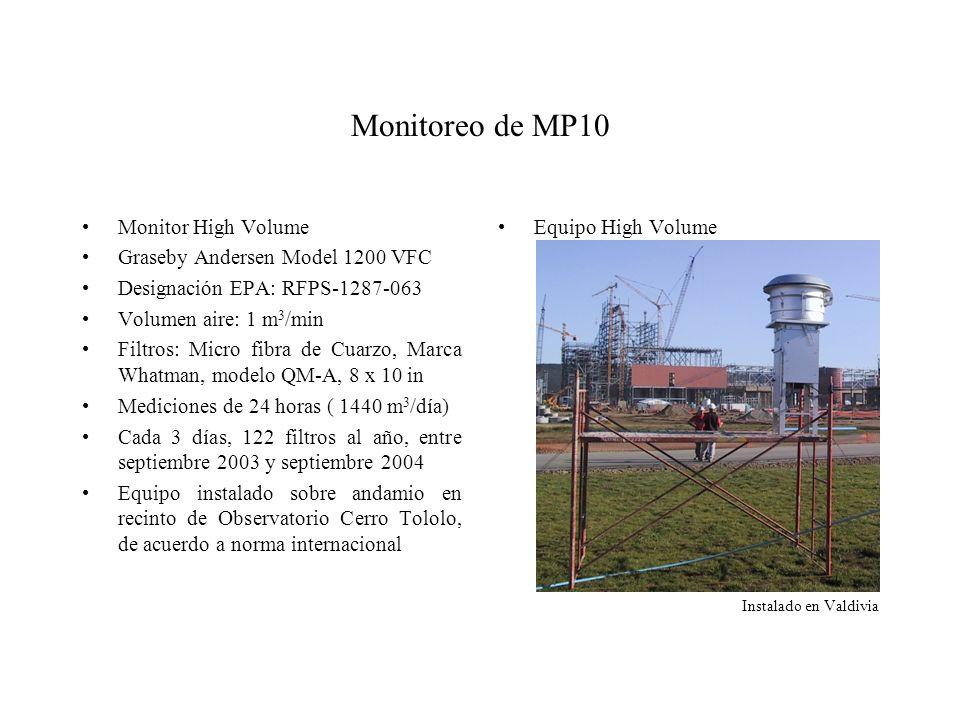 Monitoreo de MP10 Monitor High Volume Graseby Andersen Model 1200 VFC