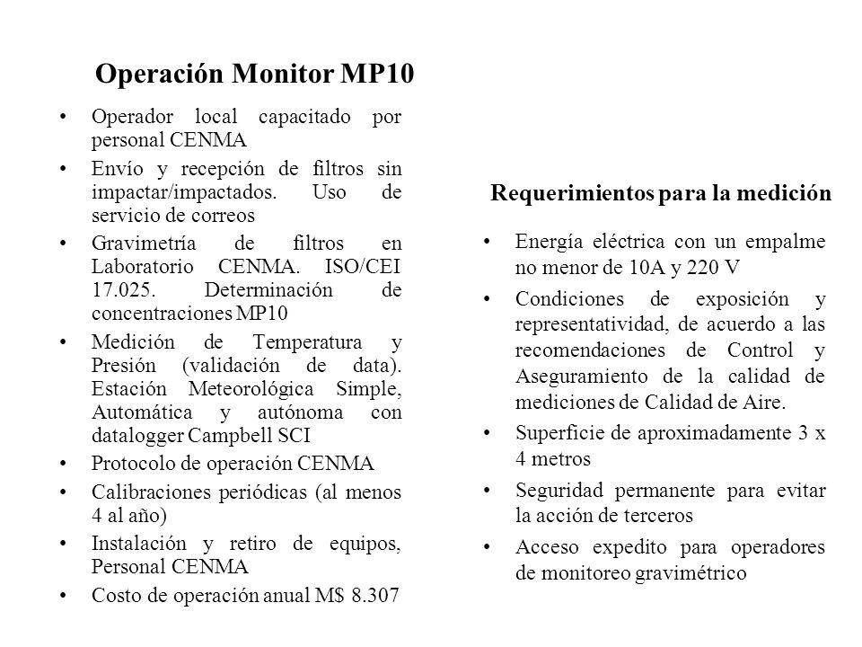 Operación Monitor MP10 Requerimientos para la medición