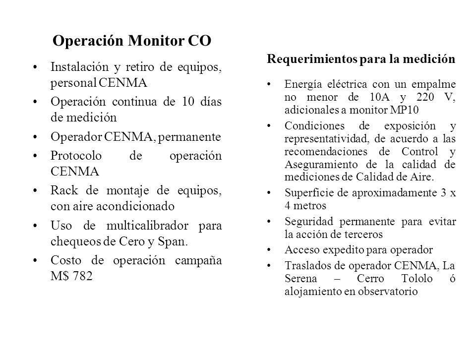 Operación Monitor CO Requerimientos para la medición