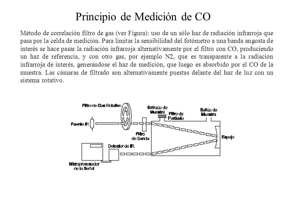 Principio de Medición de CO