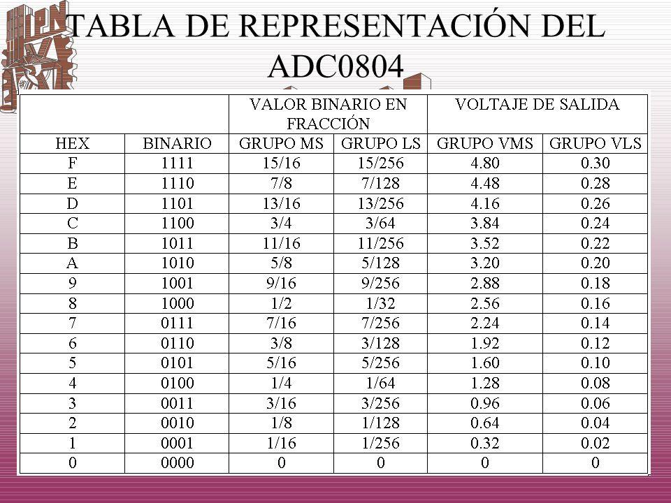 TABLA DE REPRESENTACIÓN DEL ADC0804