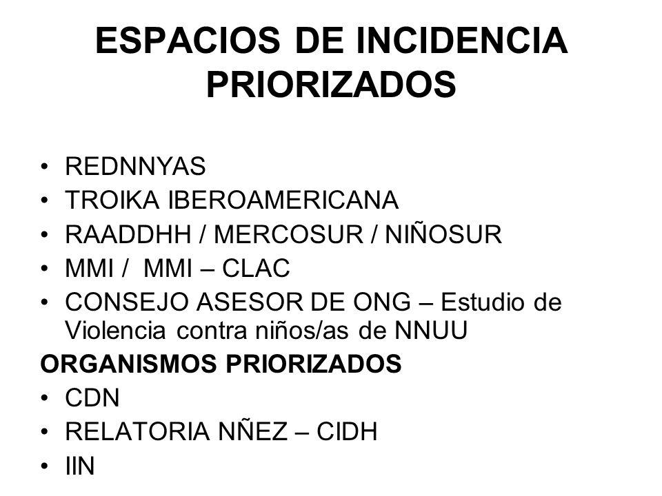 ESPACIOS DE INCIDENCIA PRIORIZADOS