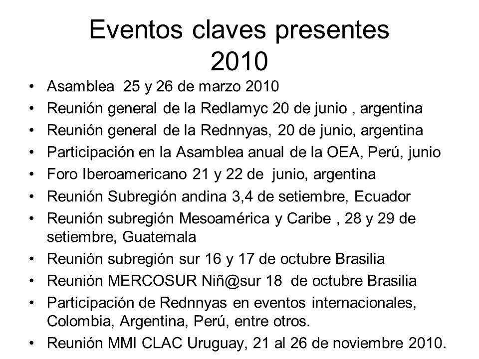 Eventos claves presentes 2010